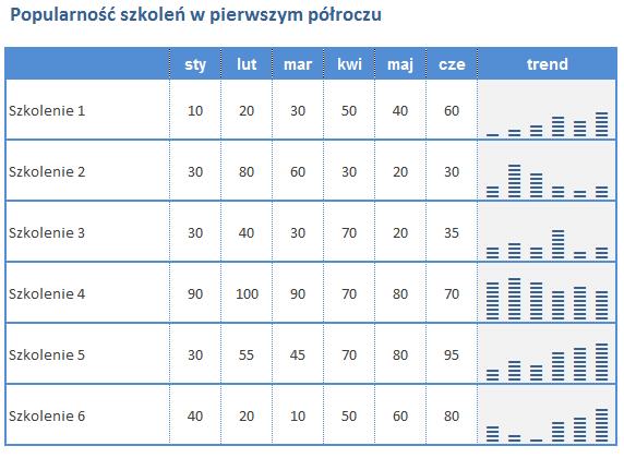 Wykresy w komrkach excela profesjonalny wygld tabel praktyka wykres excel w pomniejszeniu ccuart Choice Image